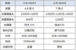 Xiaomi Mi Max 4 caracteristicas