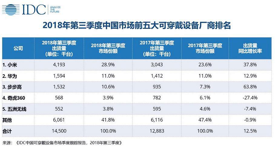Estadísticas venta wearables 2018 Xiaomi Huawei y apple