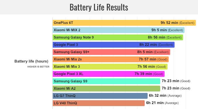 Duración real de la batería del Xiaomi Mi Mix 3 por PhoneArena Xiaomi Adictos