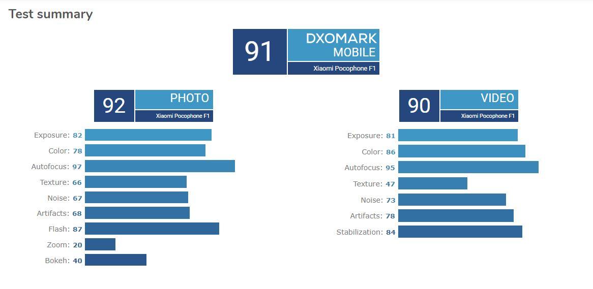 pocophone f1 obtiene puntuación similar iphone 8 en dxomark
