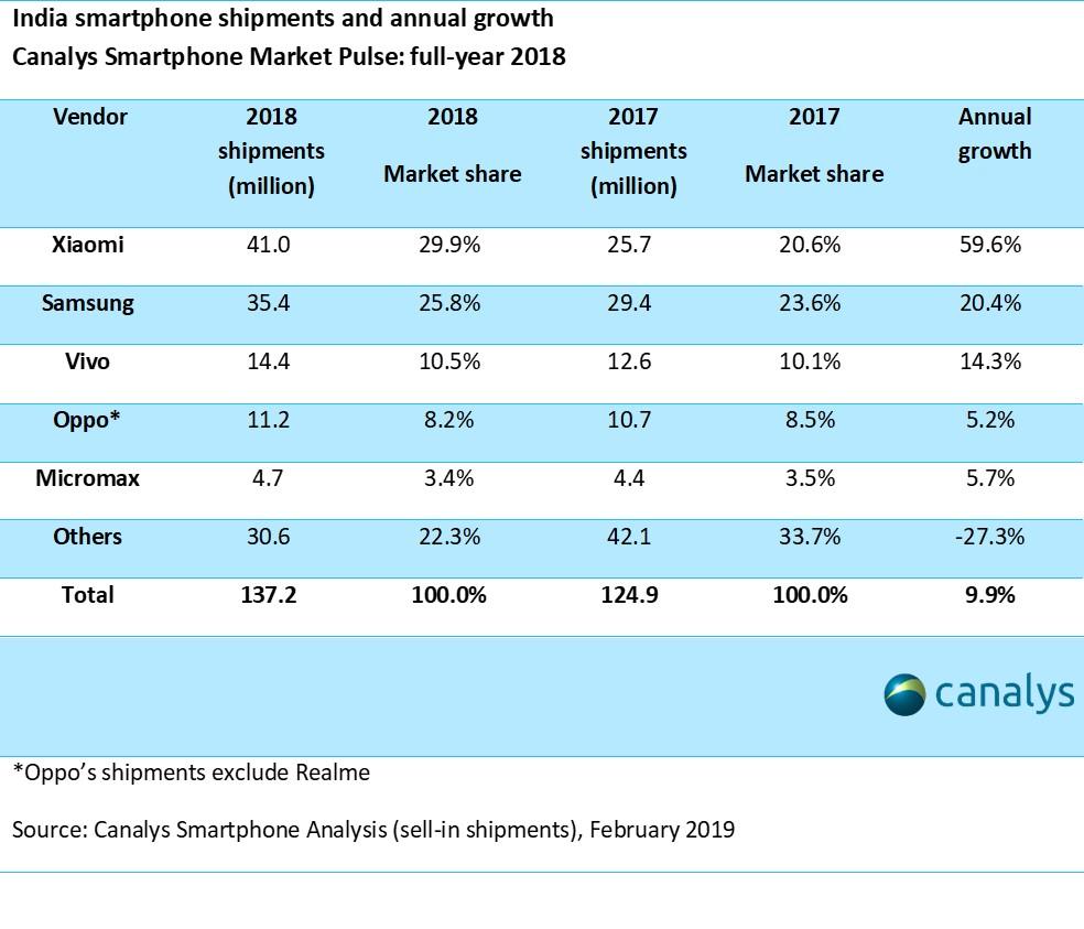 Xiaomi lider rey en la india en venta de móviles dispositivos smartphone