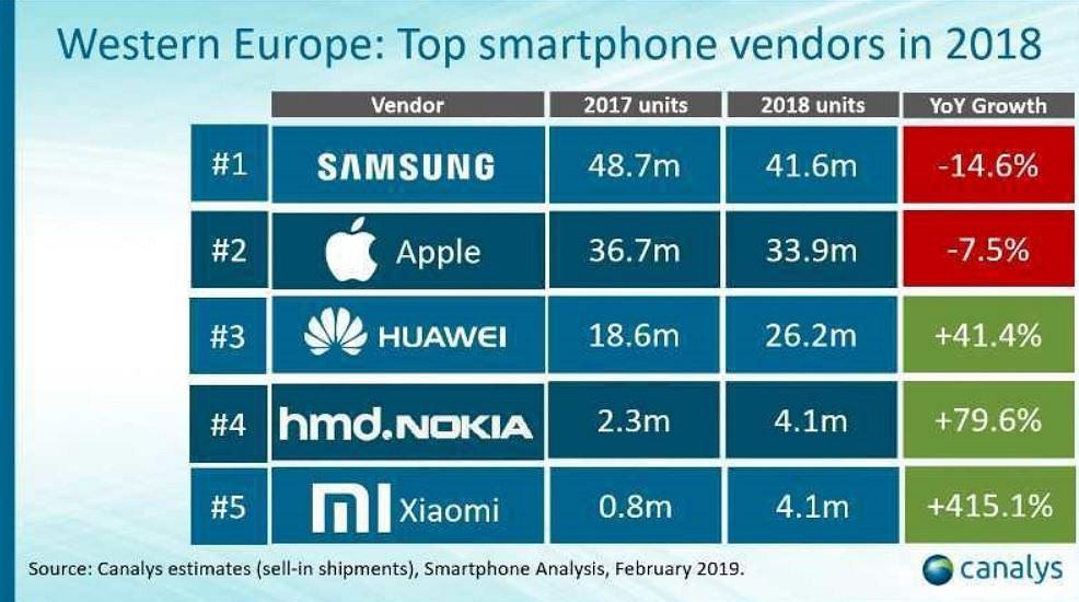 Xiaomi obtiene un crecimiento del 415.1% durante el pasado 2018.