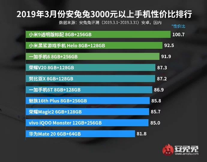 antutu ranking mejores terminales calidad precio rendimiento noticias xiaomi adictos