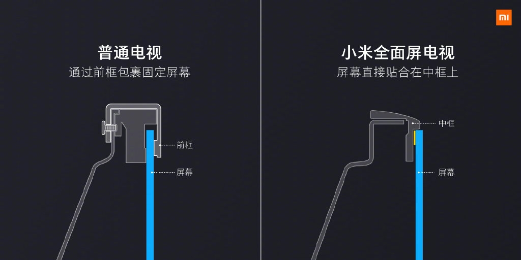Nueva matriz televisores Xiaomi. Noticias Xiaomi Adictos