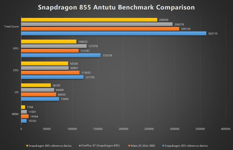 Comparativa Honor 20 vs Redmi K20, Kirin 980 vs Snapdragon 855. Noticias Xiaomi Adictos