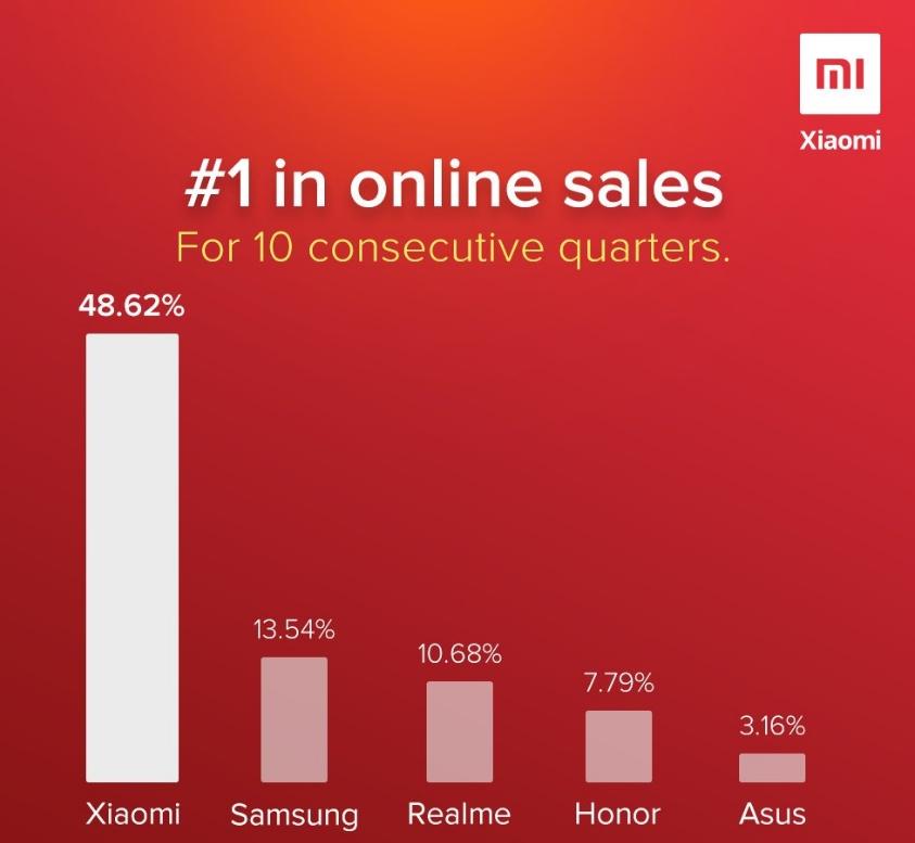 Xiaomi lidera las ventas de Asia y pacífico. Noticias Xiaomi Adictos