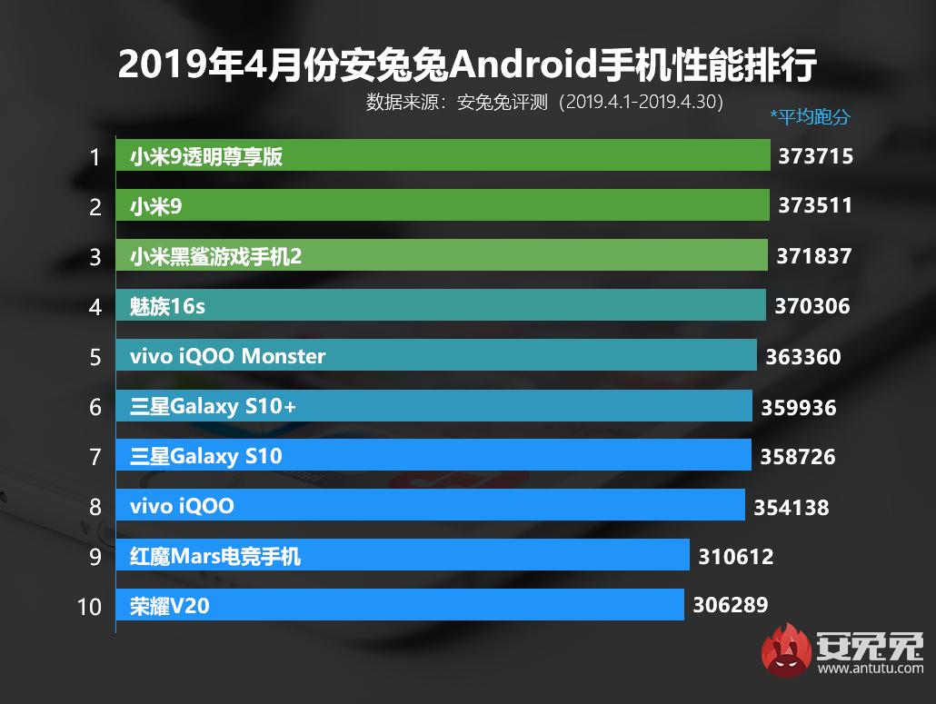 Record de puntuación de AnTuTu superado por el Redmi K20 Pro. Características y especificaciones. Noticias Xiaomi Adictos