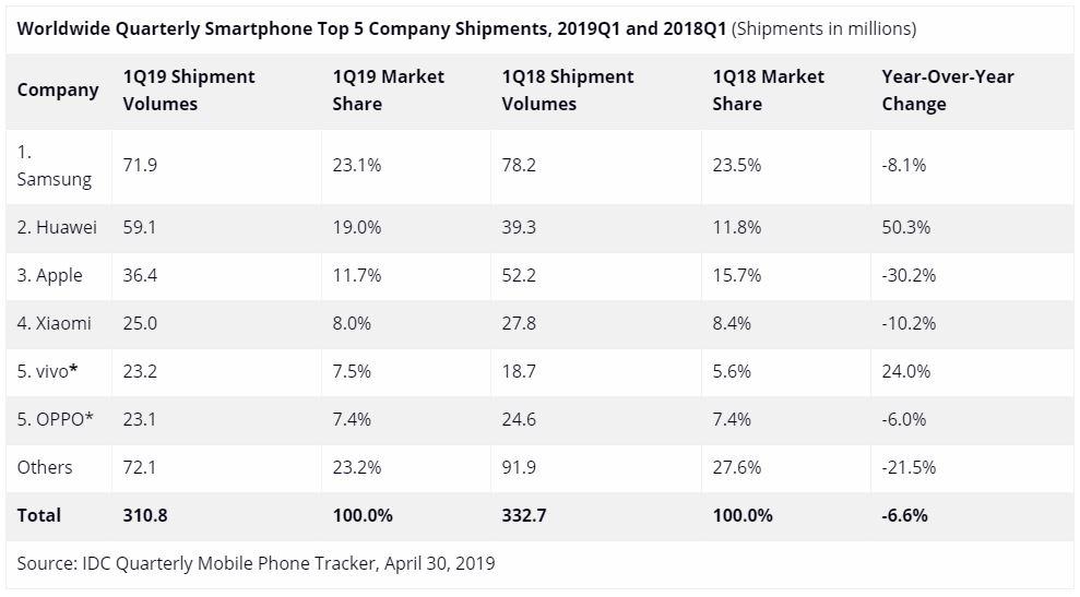 Estadísticas ventas Q1 2019 Xiaomi, Apple, Samsung y Huawei Oppo y Vivo. Noticias Xiaomi Adictos