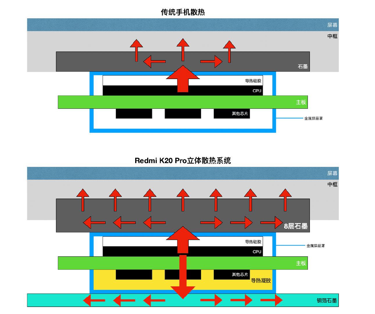 Sistema refrigeración Redmi K20 Pro. Noticias Xiaomi Adictos