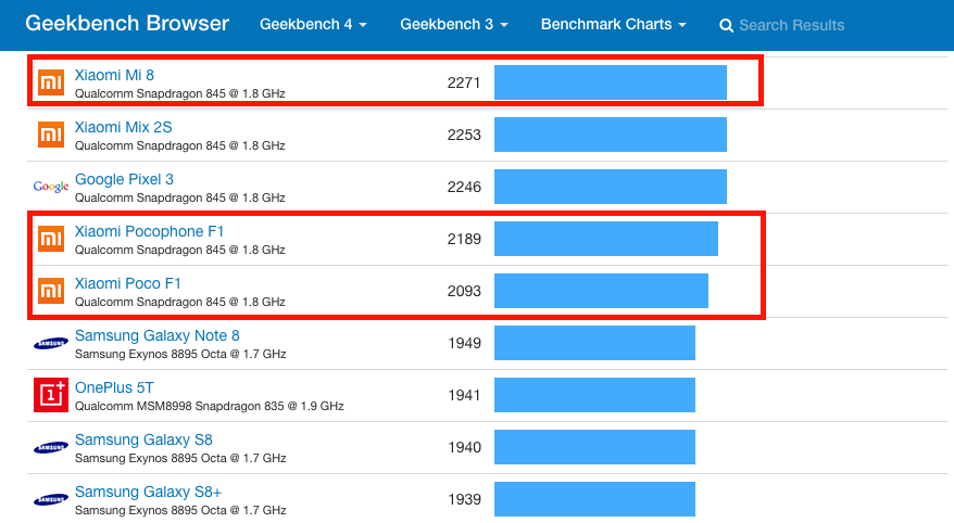 Ranking actual de smartphone Android en GeekBench. Noticias Xiaomi Adictos