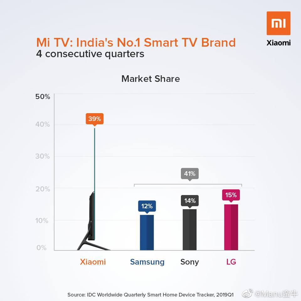 Xiaomi sigue líder con sus televisores en la India.