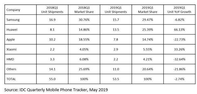 IDC, Xiaomi y Huawei siguen creciendo mientras Samsung y Apple bajan las ventas en Europa. Noticias Xiaomi Adictos