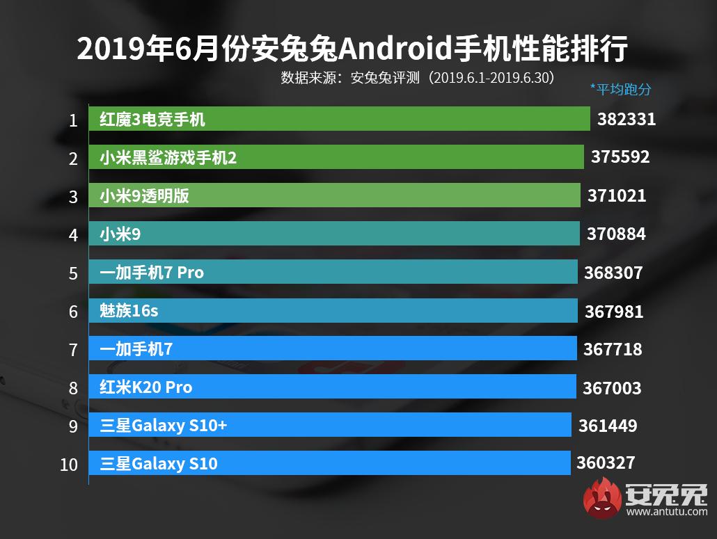 Ranking AnTuTu smartphones más potentes julio y mayo. Noticias Xiaomi Adictos