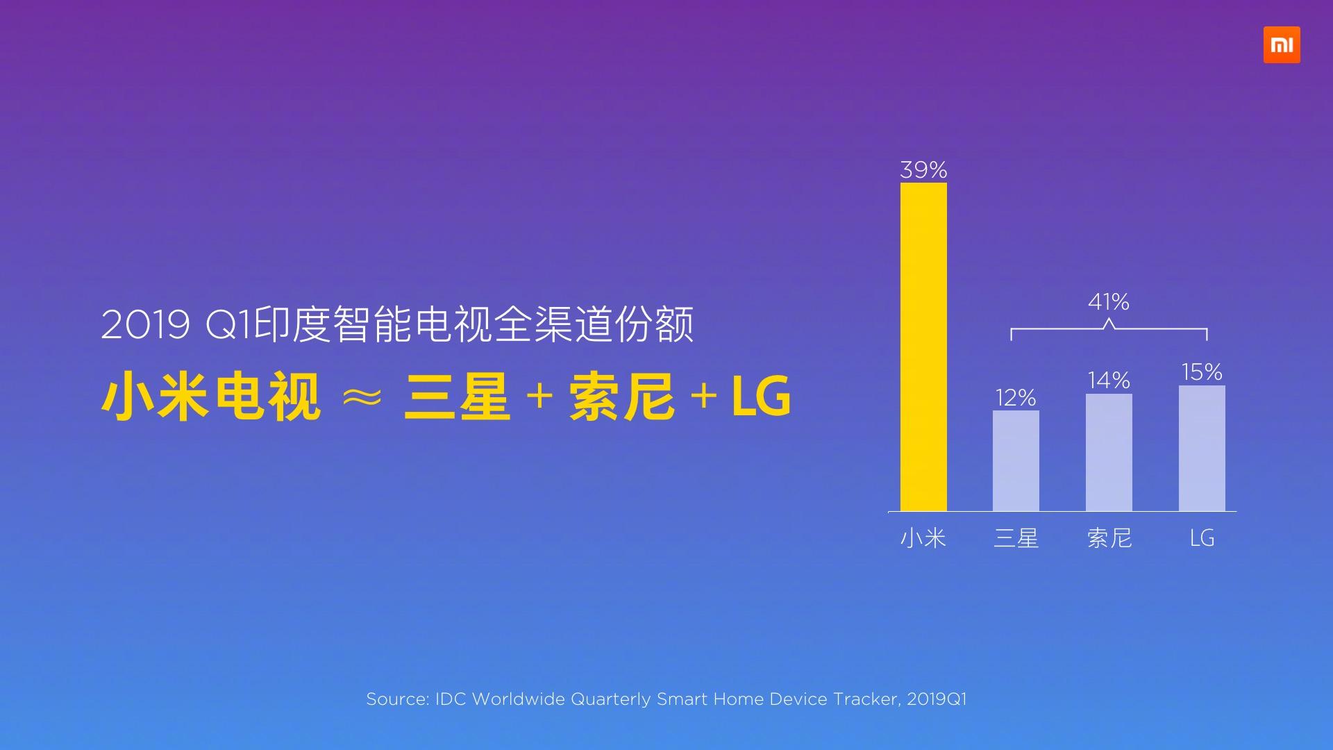 Xiaomi TV ya cuenta con una cuota de mercado del 39% en la India. Noticias Xiaomi Adictos