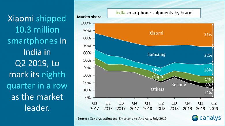 Huawei sigue creciendo en China mientras Xiaomi desciente su crecimiento un 20%. Noticias Xiaomi Adictos