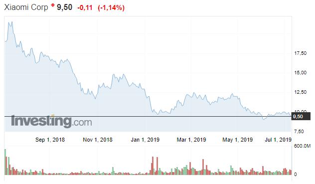 Primer aniversario de XIaomi en bolsa con una caída constante. Noticias Xiaomi Adictos