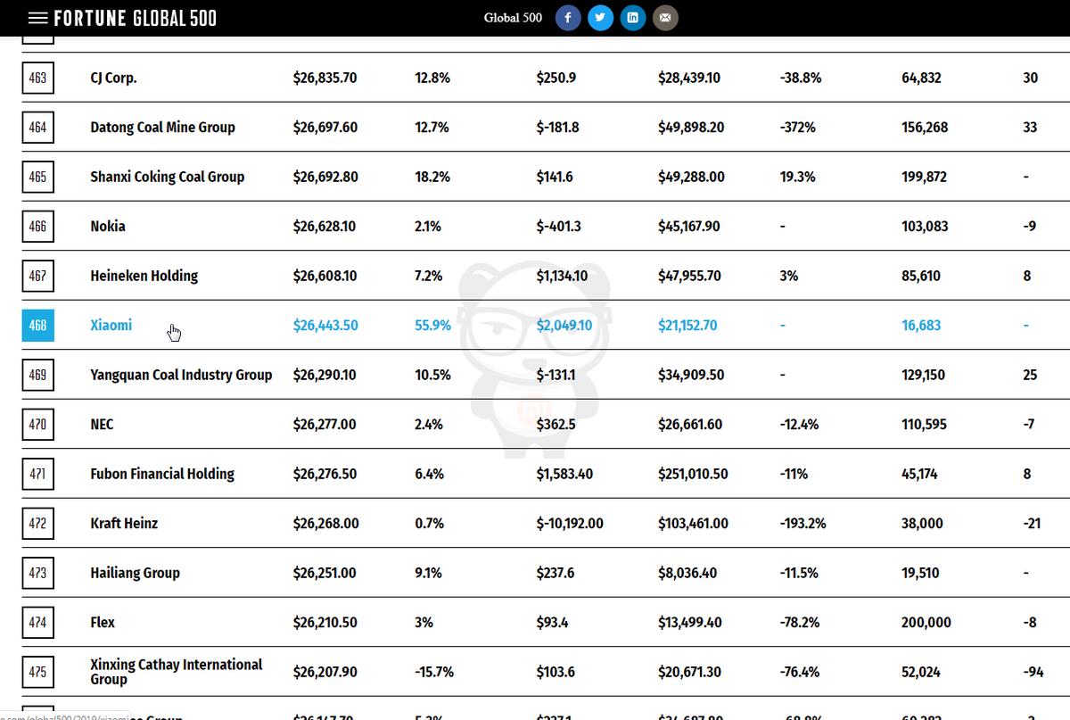 Xiaomi Group es listada en el Fortune Global 500 como una de las más poderosas. Noticias Xiaomi Adictos