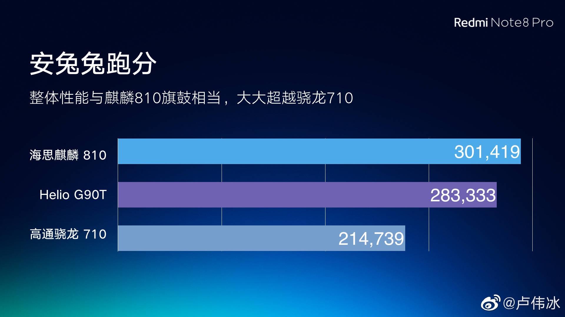 Rendimiento del MediaTek Helio G90T frente al Kirin 810 y Snapdragon 710. Noticias Xiaomi Adictos