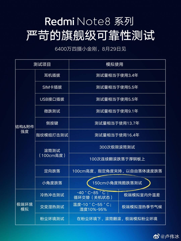 Redmi Note 8 será uno de los más resistentes. Noticias Xiaomi Adictos