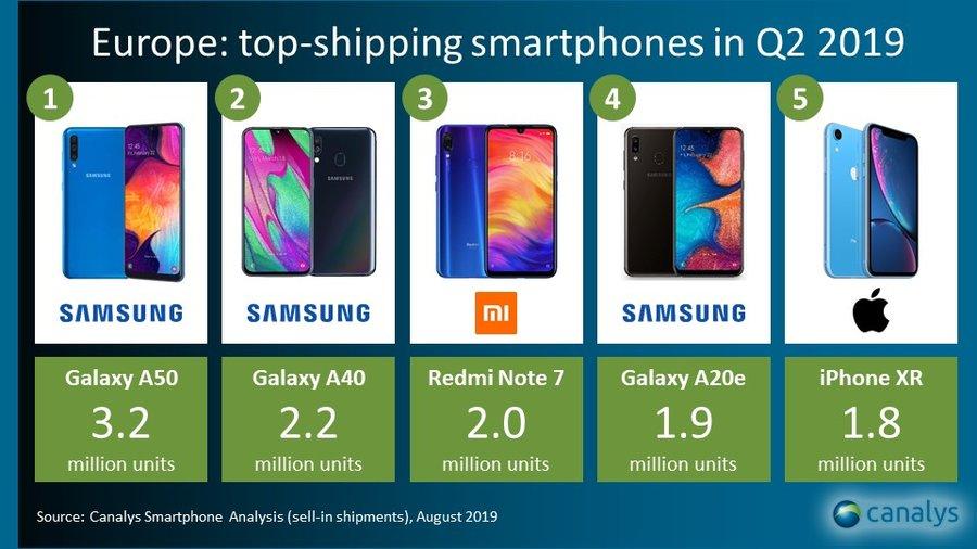Samsung y Xiaomi lo más vendido en Europa. Noticias Xiaomi Adictos