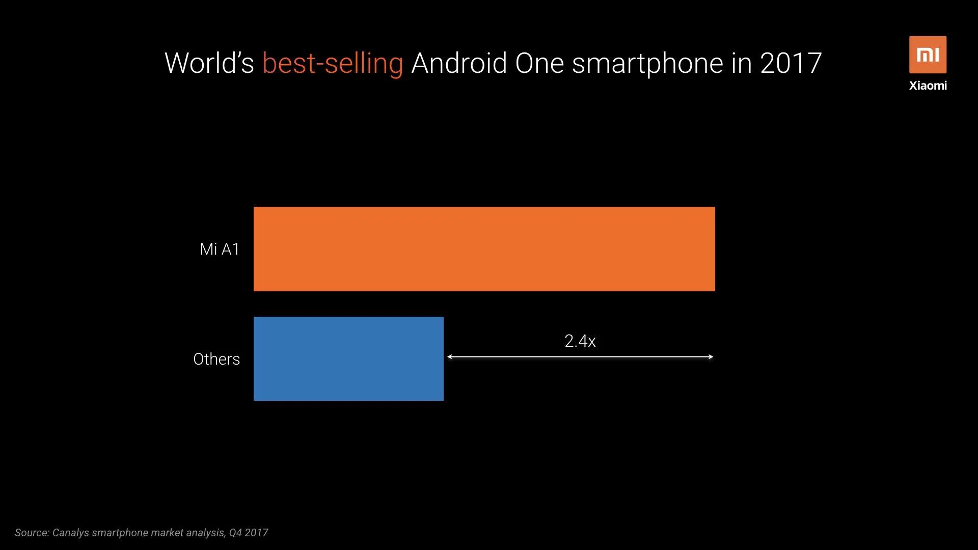 Estadísticas Xiaomi Mi A1, A2 y A3, Android One. Noticias Xiaomi Adictos