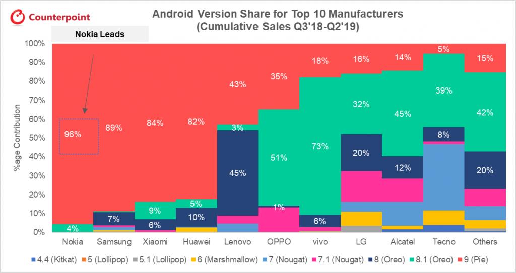 Xiaomi se posiciona como una de las amrcas que más rápido actualiza sus smartpnones. Noticias Xiaomi Adictos
