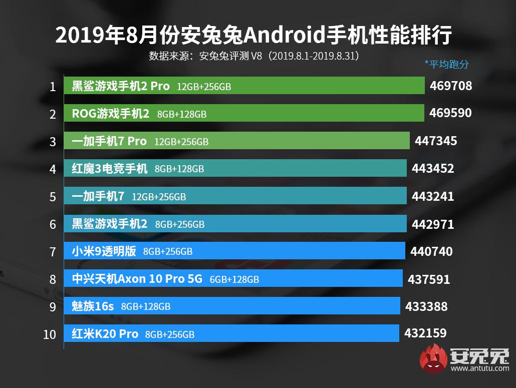 Ranking AnTuTu agosto 2019. Noticias Xiaomi Adictos