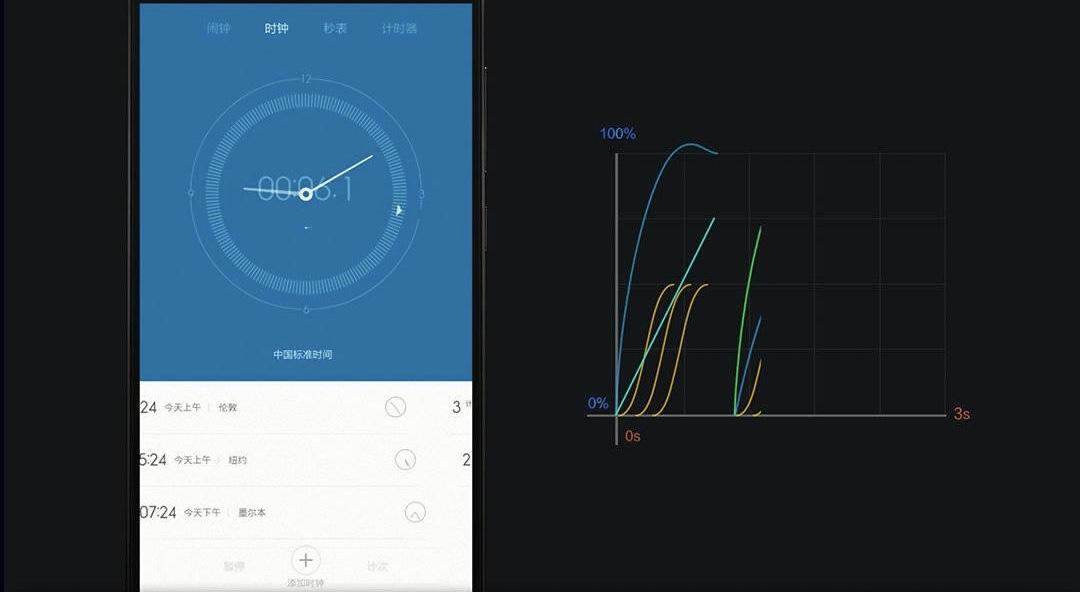 Nuevas características de MIUI 11, modo para niños y animaciones lineales. Noticias Xiaomi Adictos