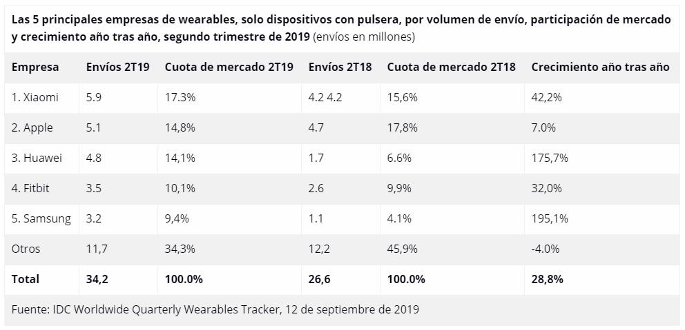 Xiaomi continúa liderando el mercado de los Wearables. Noticias Xiaomi Adictos