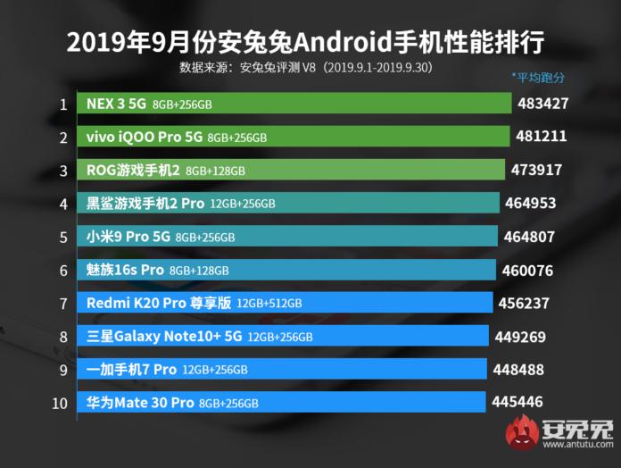 Nuevo listado y ranking de smartphones más potentes de septiembre según AnTuTu. Noticias Xiaomi Adictos