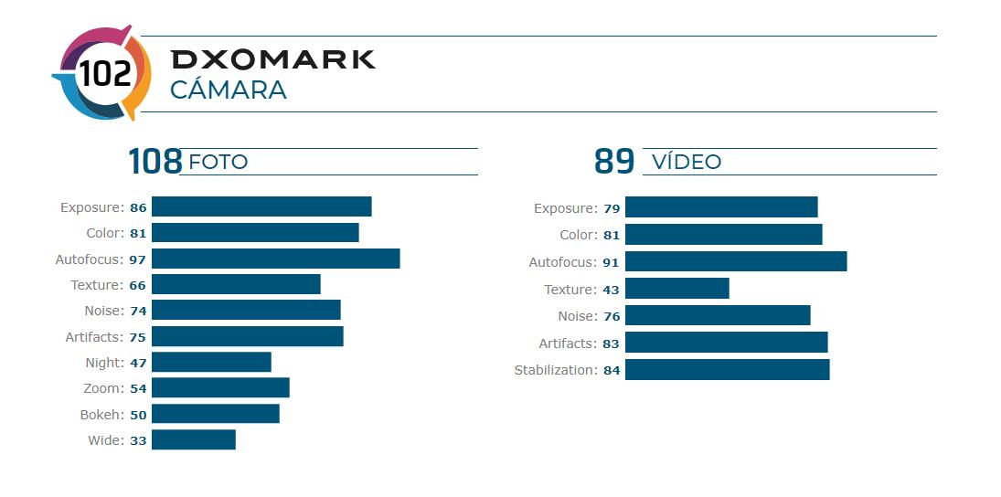 Puntuación DxOMark y analisis del Redmi K20 Pro y Xiaomi Mi 9T Pro. Noticias Xiaomi Adictos