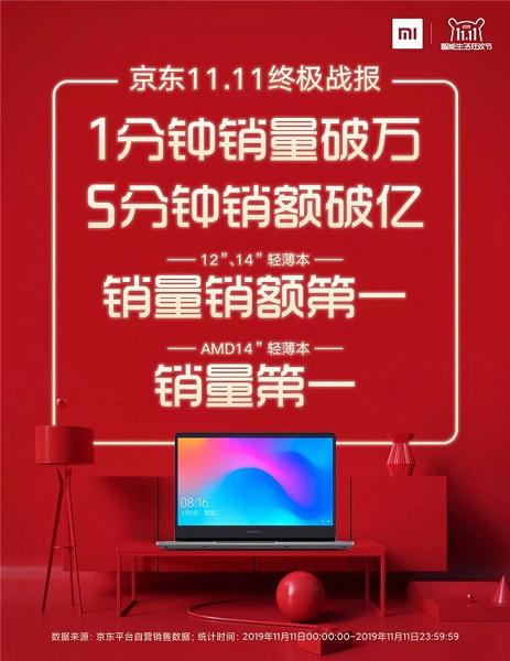 Xiaomi bate un nuevo récord y consigue posicionarse otro año más como una de las marcas más vendidas en el 11.11. Noticias Xiaomi Adictos