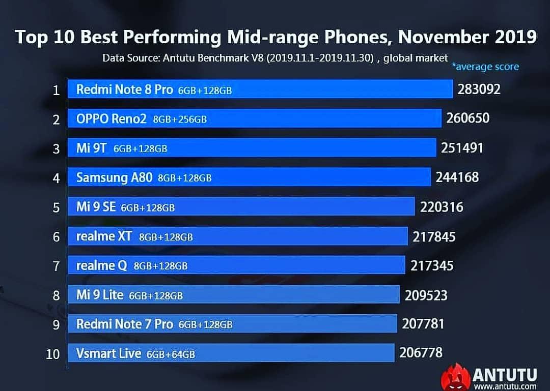 Ranking AnTuTu smartphones más potentes y mejor gama media de noviembre 2019. Noticias Xiaomi Adictos