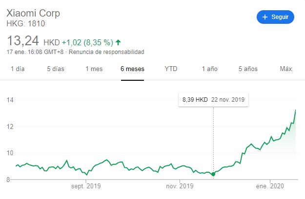 Las acciones de Xiaomi se disparan y alcanzan un nuevo máximo tras su larga caída en 2019. Noticias Xiaomi Adictos