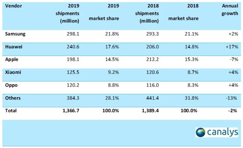 Xiaomi se convirtió en el fabricante que mayor crecimiento obtuvo en el último trimestre de 2019. Noticias Xiaomi Adictos