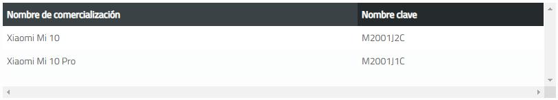El Xiaomi Mi 10 Pro contará con carga rápida de 66W. Noticias Xiaomi Adictos