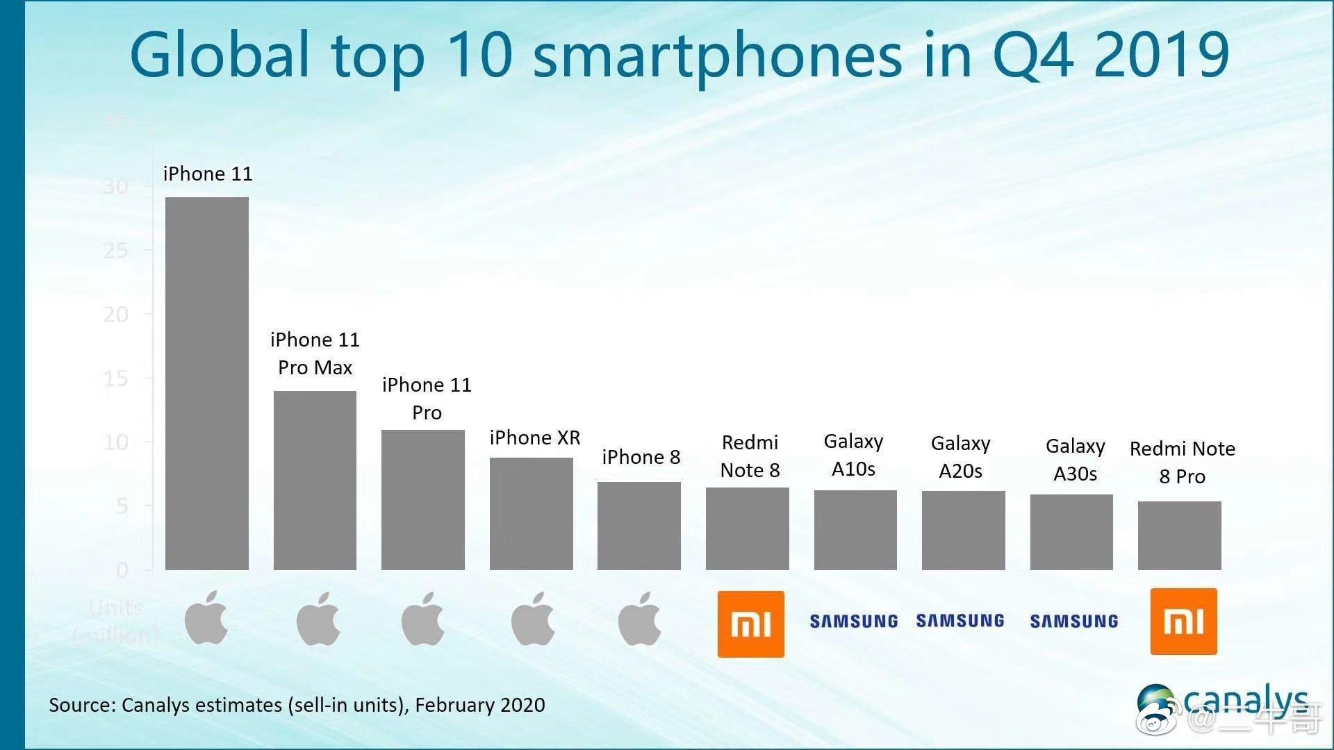 Xiaomi se convierte en el único fabricante capaz de romper la posición dominante de Samsung y Apple gracias a su Redmi Note 7. Noticias Xiaomi Adictos