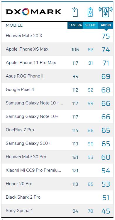 DxOMark analiza la calidad de audio del Xiaomi Mi Note 10 Pro. Noticias Xiaomi Adictos
