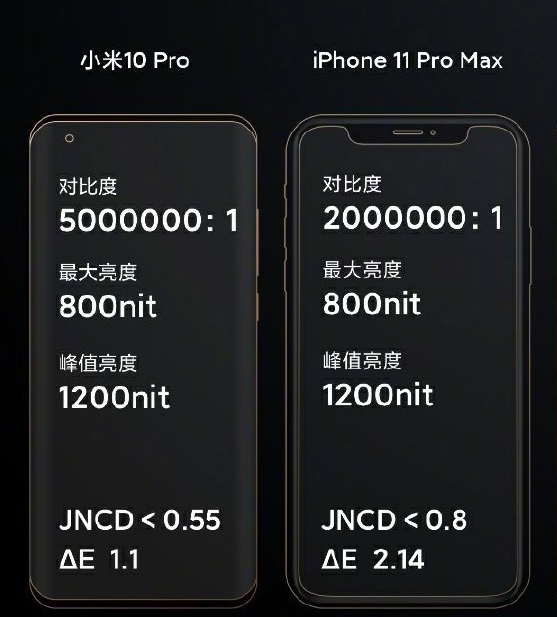Three screen features of the Xiaomi Mi 10 Pro that stand out from that of the iPhone 11 Pro Max