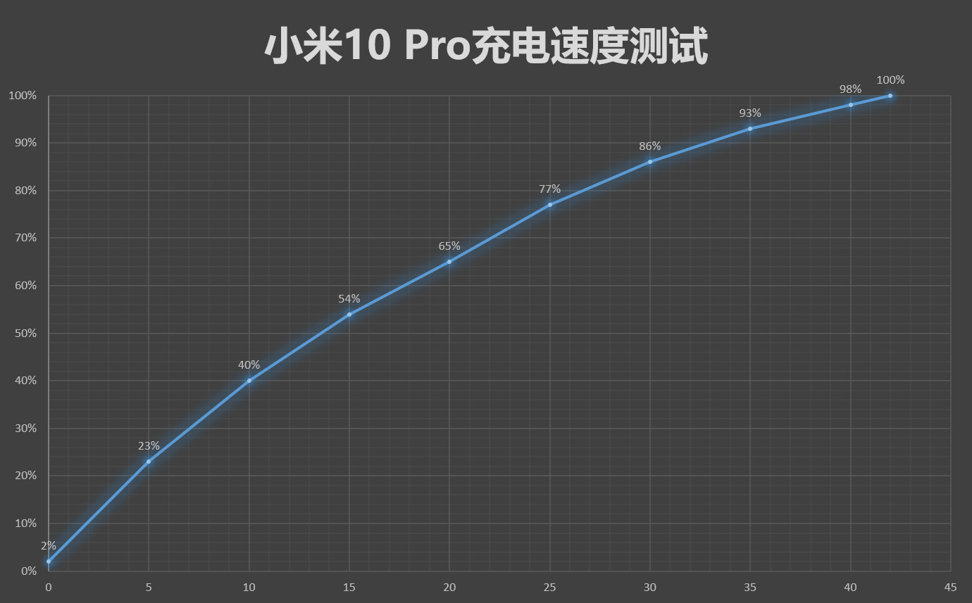 Xiaomi Mi 10 Pro battery / time percentage graphic .. Xiaomi Addicted News