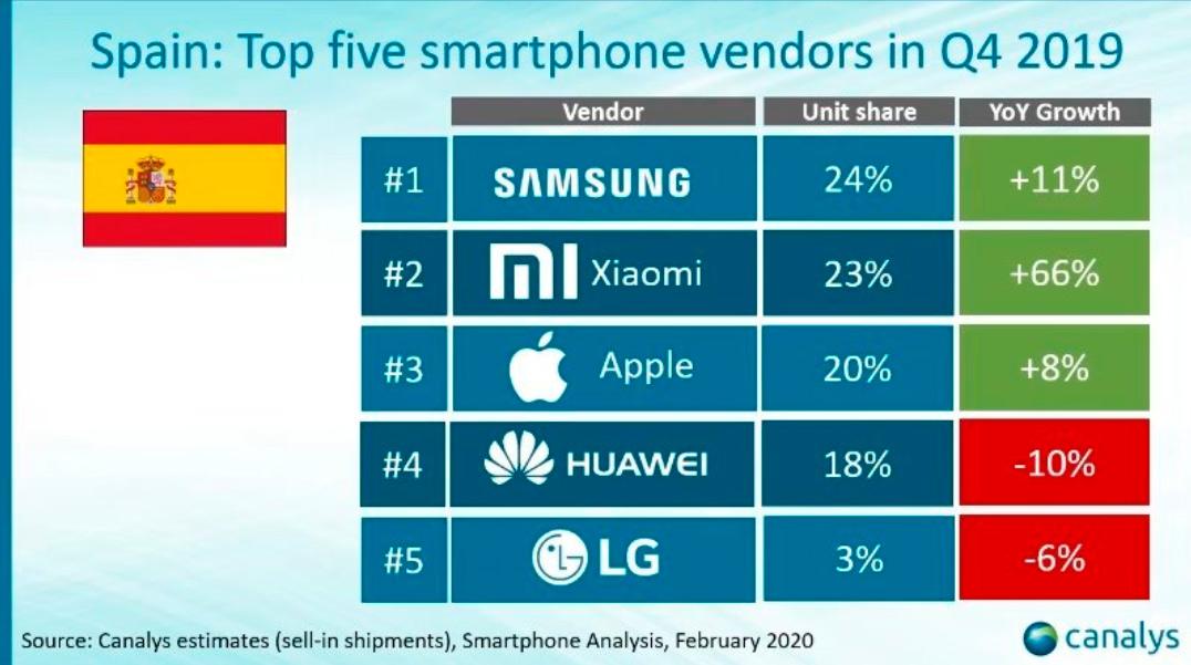 Xiaomi se posiciona como la segunda marca de smartphones más vendida en España. Noticias Xiaomi Adictos