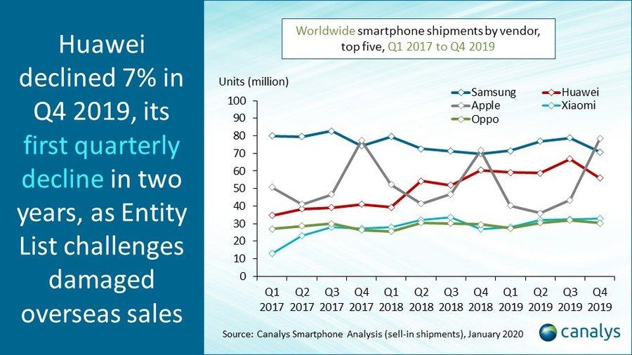 Tan solo Xiaomi y Apple continúan ganando cuota de mercado. Noticias Xiaomi Adictos