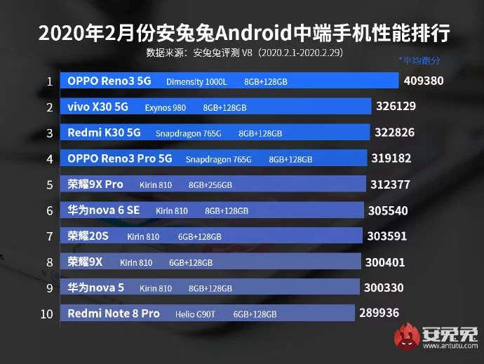 Xiaomi deja de dominar el TOP 10 de smartphones de gama media con mayor rendimiento. Noticias Xiaomi Adictos