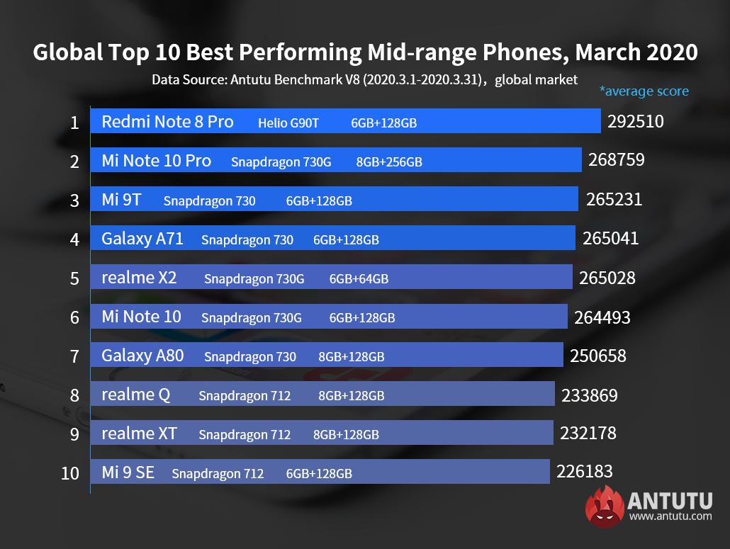 Un mes más Xiaomi vuelve a dominar la gama media a nivel Global. Noticias Xiaomi Adictos