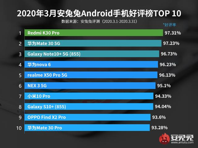 Redmi K30 Pro, el smartphone con la mejor relación rendimiento/precio que podemos comprar según AnTuTu. Noticias Xiaomi Adictos