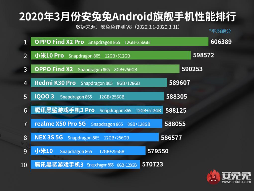Xiaomi deja de liderar el ranking de rendimiento de AnTuTu pero domina el TOP10 con un mayor número de terminales