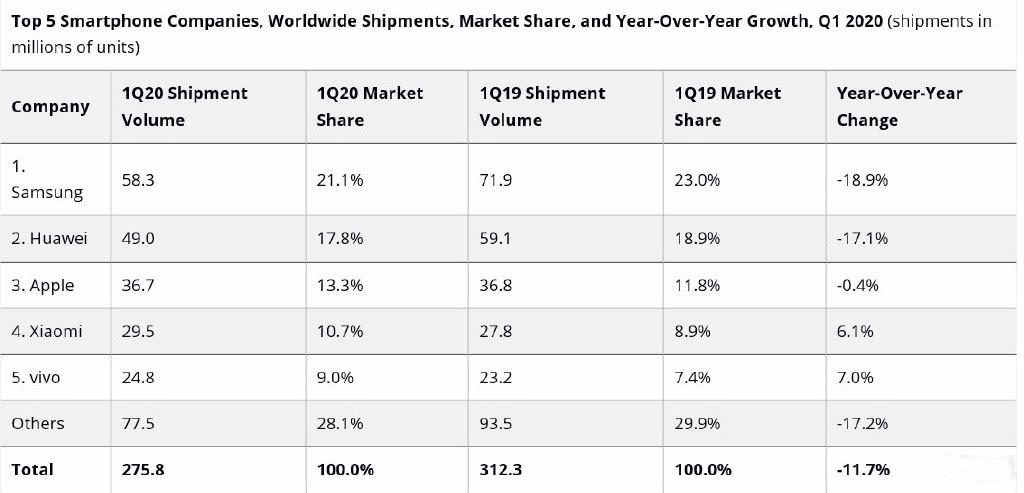 Xiaomi se ve superada por Oppo y Vivo ante un importante desplome de las ventas de smartphones. Noticias Xiaomi Adictos
