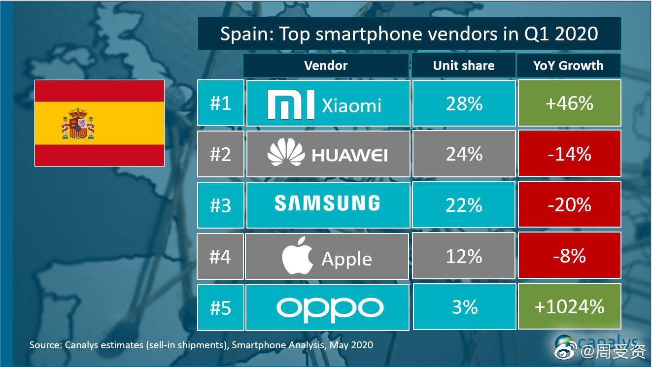 Xiaomi, el único fabricante que a pesar del coronavirus mantiene su ritmo de crecimiento en Europa. Noticias Xiaomi Adictos