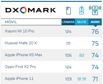 El Xiaomi Mi 10 Pro sigue siendo a día de hoy el mejor smartphone en cuanto a sonido se refiere. Noticias Xiaomi Adictos