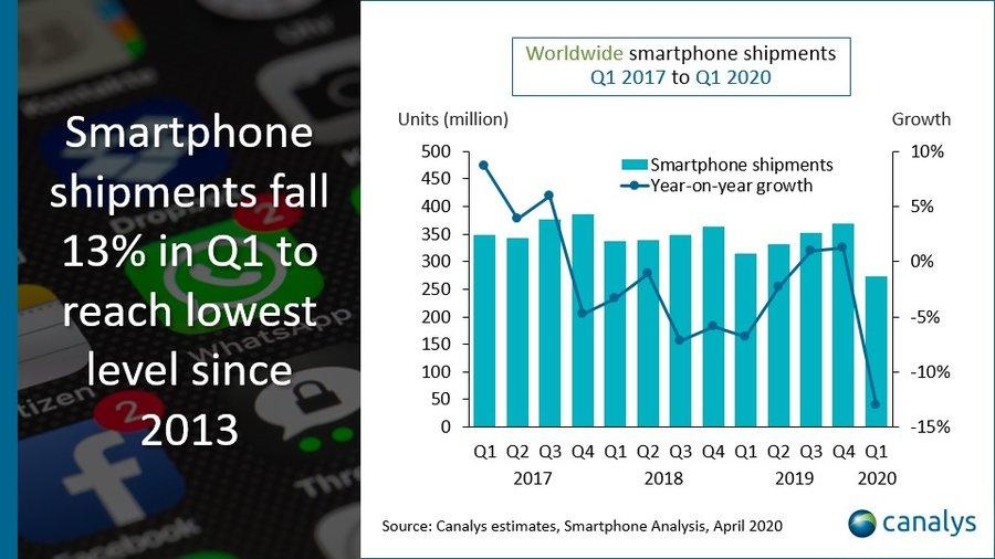 Xiaomi se ve superada por Oppo y Vivo ante un importante desplome de las ventas de smartphones
